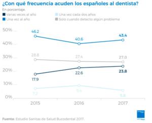 visita al dentista-ortodoncia las palmas-dentistas las palmas-salud dental-clinicalopezquevedo.es/blog